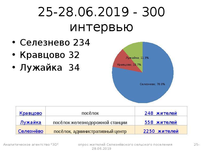 25-28. 06. 2019 - 300 интервью Селезнево 234 Кравцово 32 Лужайка 34