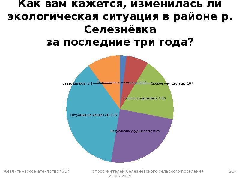 Как вам кажется, изменилась ли экологическая ситуация в районе р. Селезнёвка за последние три года?