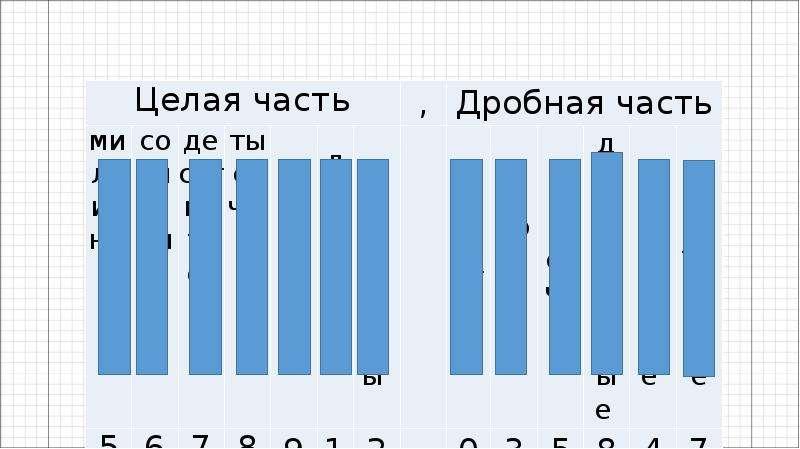 Десятичные дроби на координатной прямой, рис. 2