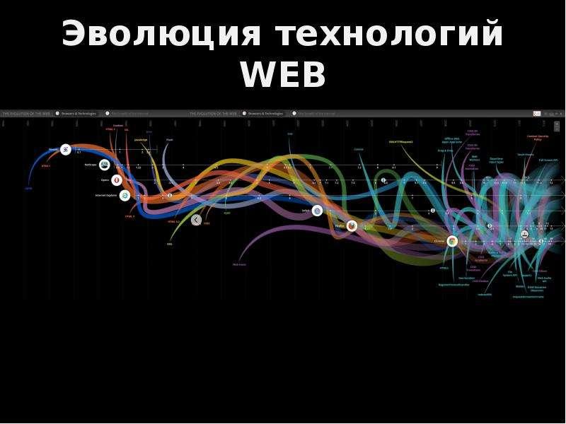 Эволюция технологий WEB