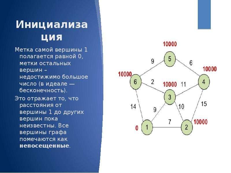 Инициализация Метка самой вершины 1 полагается равной 0, метки остальных вершин – недостижимо большо