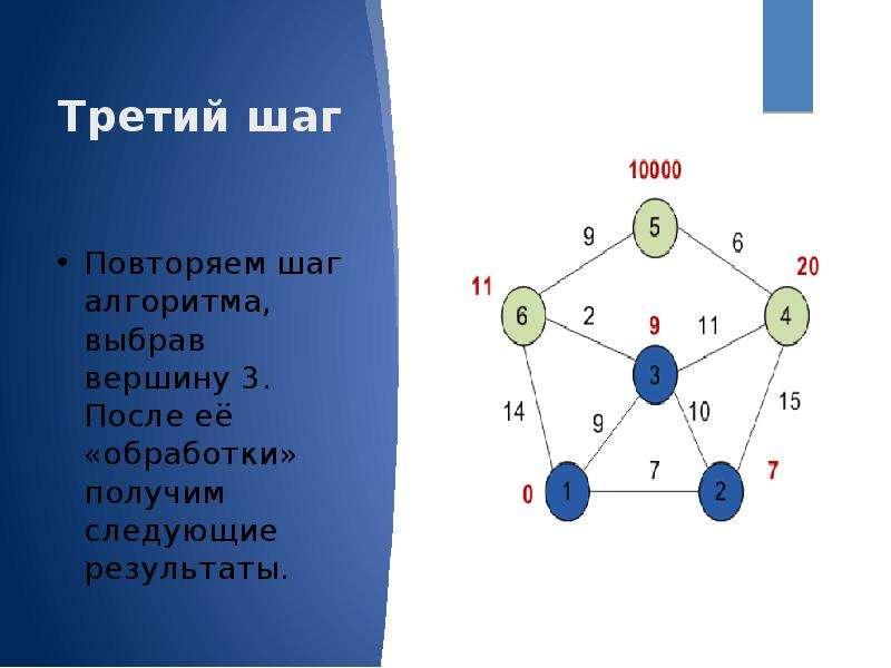 Третий шаг Повторяем шаг алгоритма, выбрав вершину 3. После её «обработки» получим следующие результ