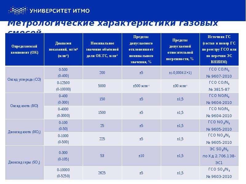 Метрологические характеристики газовых смесей