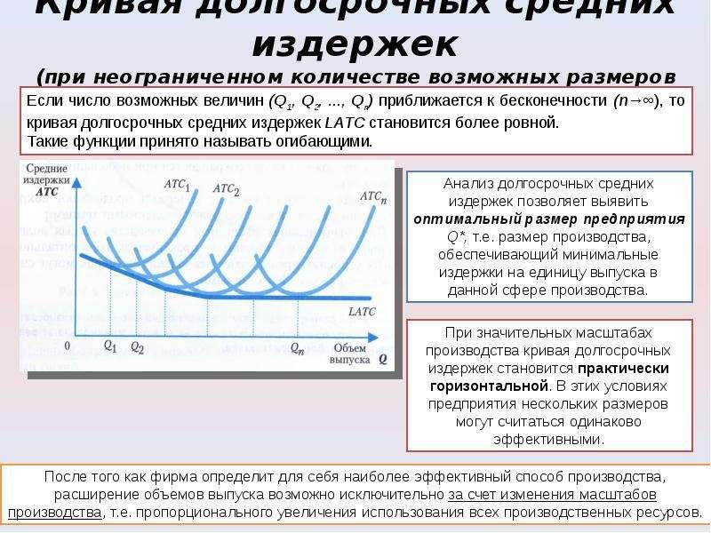 Кривая долгосрочных средних издержек (при неограниченном количестве возможных размеров предприятия)