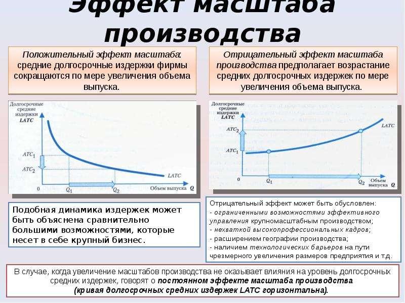Эффект масштаба производства