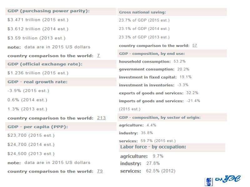Введение в макроэкономику. Система национальных счетов, слайд 15