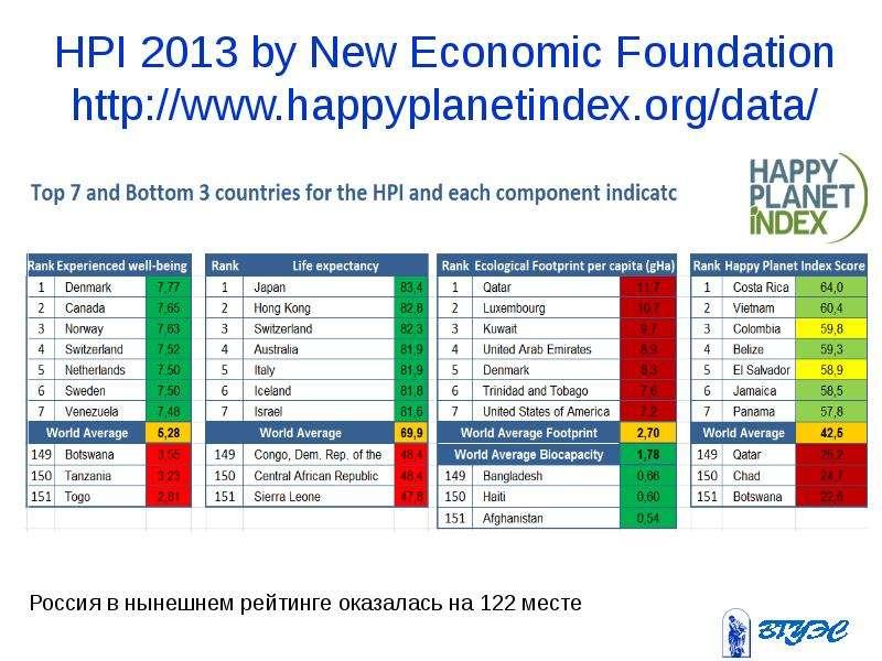 HPI 2013 by New Economic Foundation