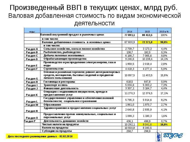 Произведенный ВВП в текущих ценах, млрд руб. Валовая добавленная стоимость по видам экономической де