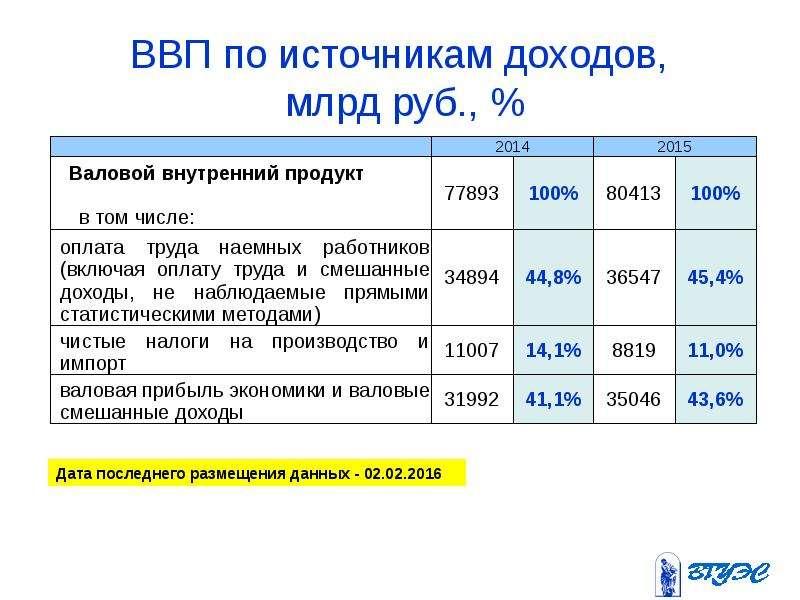 ВВП по источникам доходов, млрд руб. , %