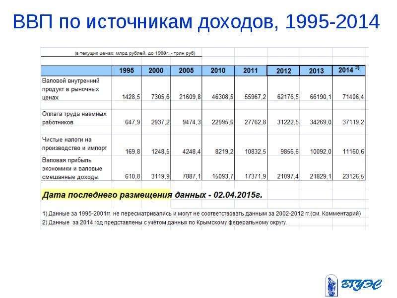 ВВП по источникам доходов, 1995-2014