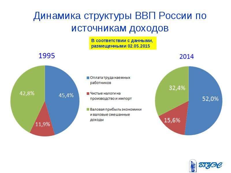 Динамика структуры ВВП России по источникам доходов