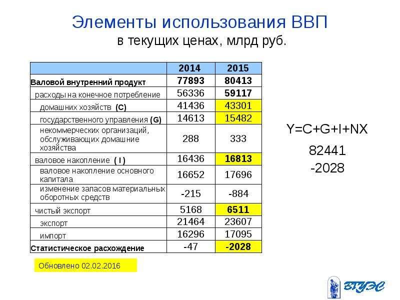 Элементы использования ВВП в текущих ценах, млрд руб.