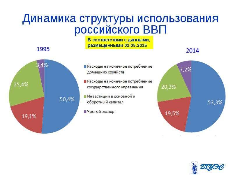 Динамика структуры использования российского ВВП