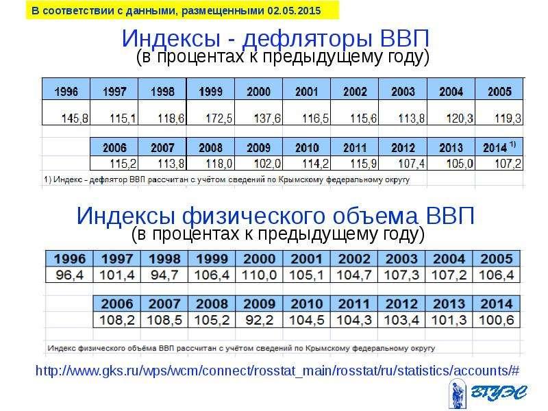 Индексы - дефляторы ВВП