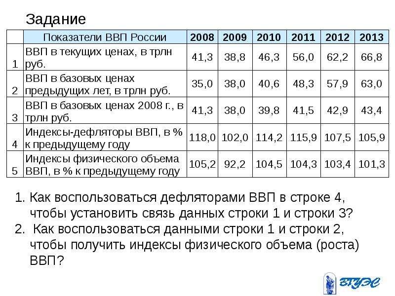Введение в макроэкономику. Система национальных счетов, слайд 64