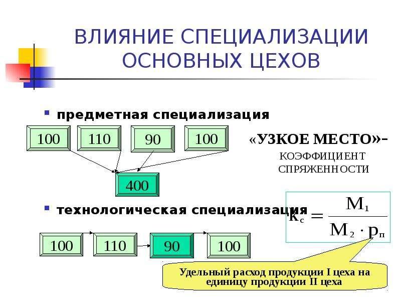 ВЛИЯНИЕ СПЕЦИАЛИЗАЦИИ ОСНОВНЫХ ЦЕХОВ предметная специализация технологическая специализация