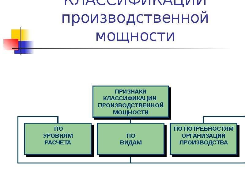 КЛАССИФИКАЦИИ производственной мощности