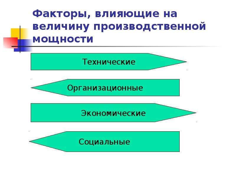 Факторы, влияющие на величину производственной мощности