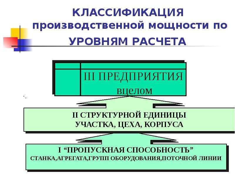 КЛАССИФИКАЦИЯ производственной мощности по УРОВНЯМ РАСЧЕТА
