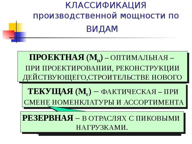 КЛАССИФИКАЦИЯ производственной мощности по ВИДАМ