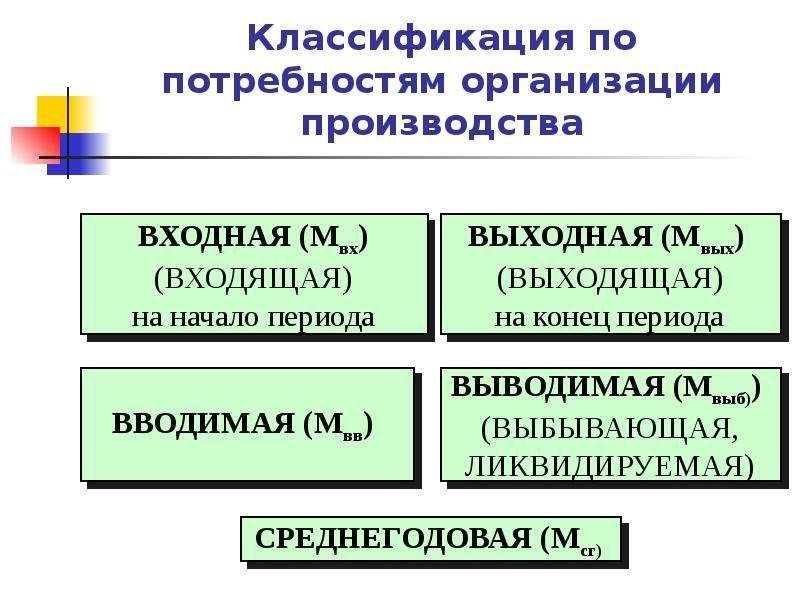 Классификация по потребностям организации производства