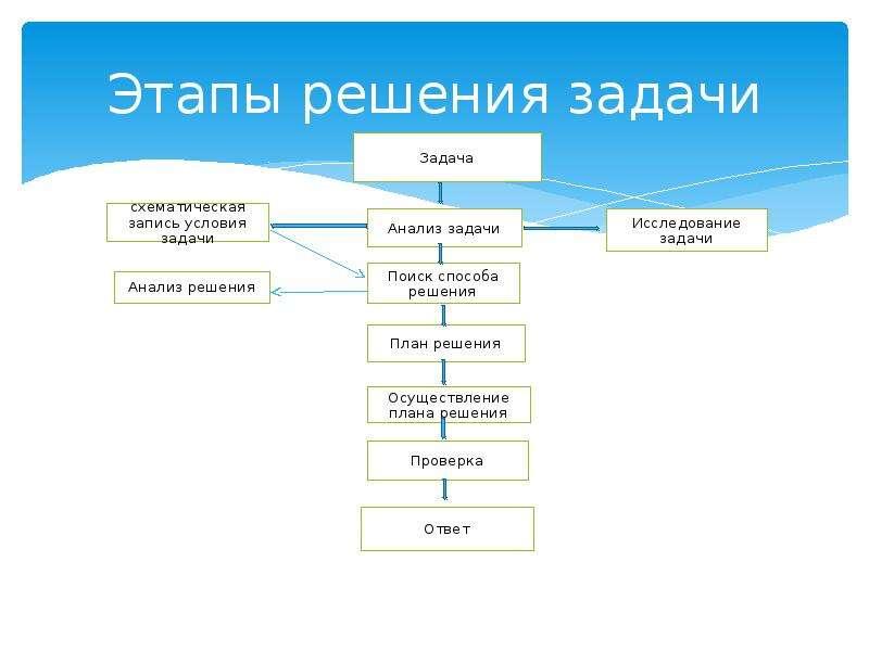 Этапы решения задачи
