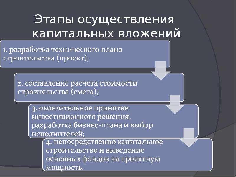 Этапы осуществления капитальных вложений