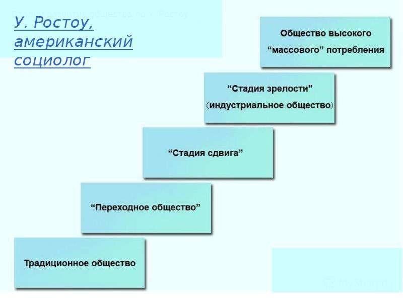 Историческое развитие человечества. Формационный подход, слайд 9