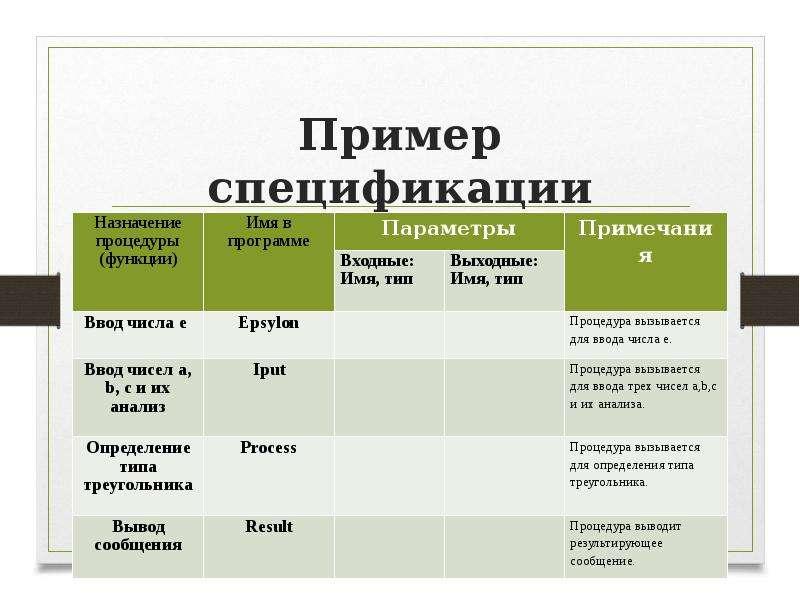 Пример спецификации Процедуры и функции программы