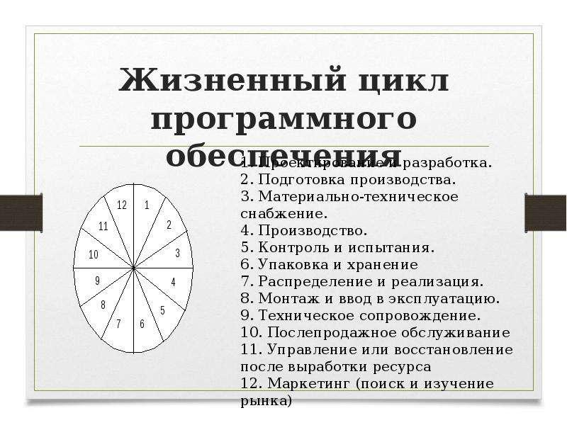 Жизненный цикл программного обеспечения
