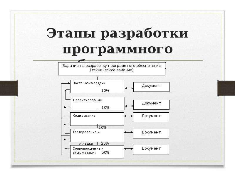 Этапы разработки программного обеспечения
