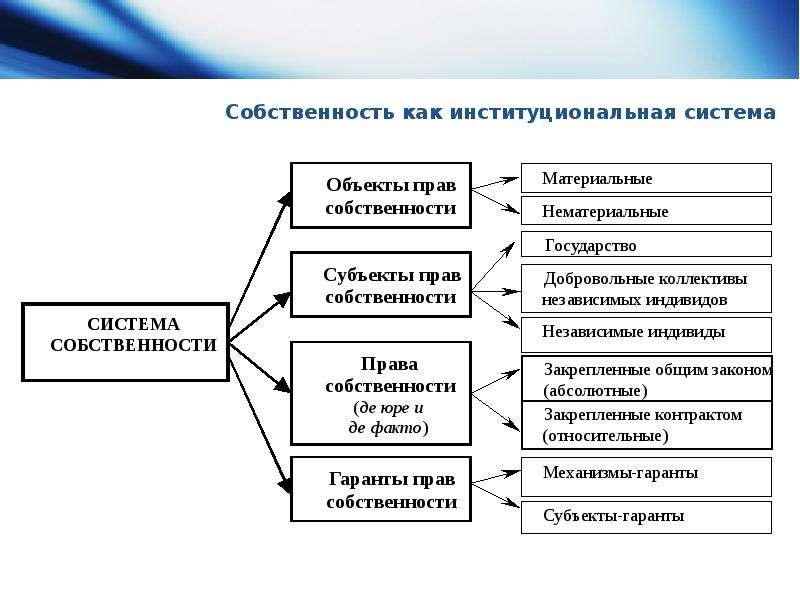 Собственность как институциональная система