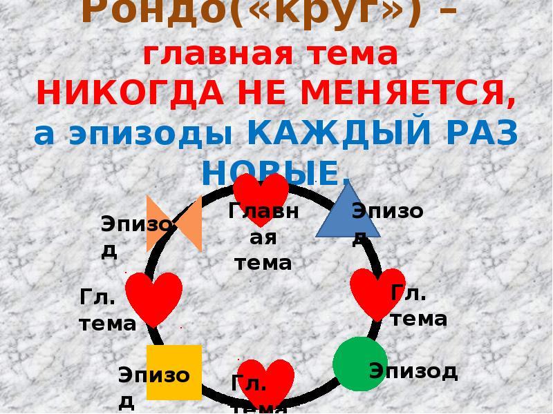 Рондо(«круг») – главная тема НИКОГДА НЕ МЕНЯЕТСЯ, а эпизоды КАЖДЫЙ РАЗ НОВЫЕ.