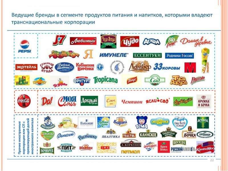 Транснациональные корпорации в мировой экономике, слайд 13