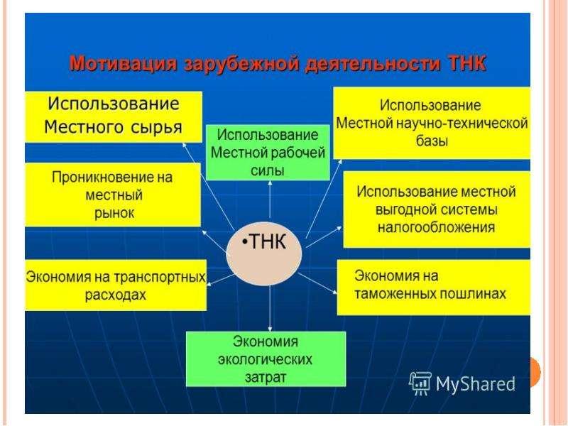 Транснациональные корпорации в мировой экономике, слайд 23