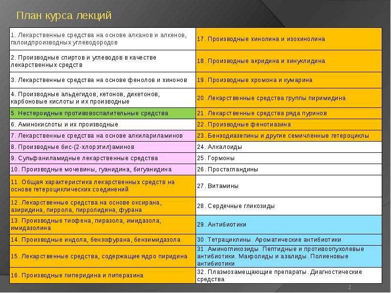 План курса лекций