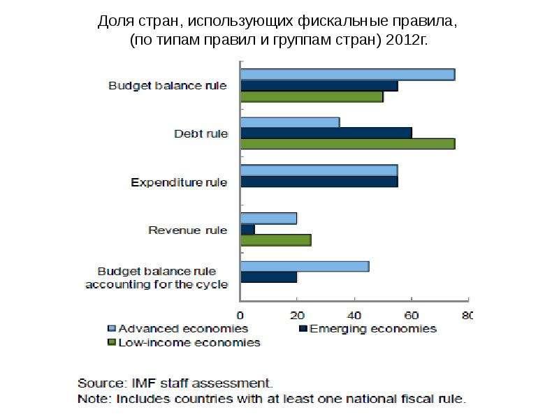 Доля стран, использующих фискальные правила, (по типам правил и группам стран) 2012г.