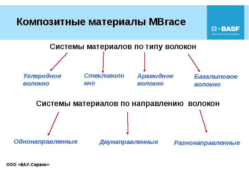 Усиление строительных конструкций композиционными материалами, слайд 13