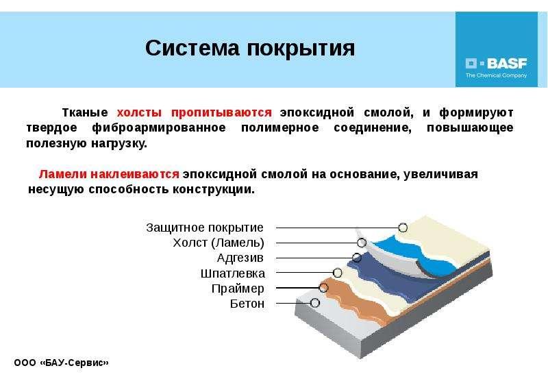 Усиление строительных конструкций композиционными материалами, слайд 22