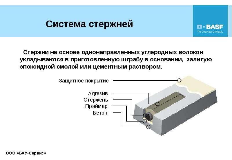 Система стержней Стержни на основе однонаправленных углеродных волокон укладываются в приготовленную