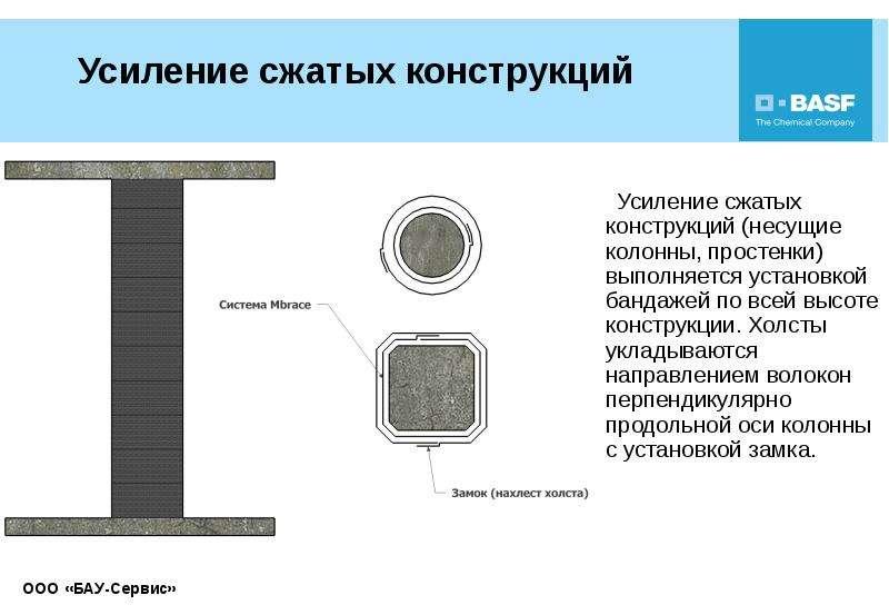 Усиление сжатых конструкций Усиление сжатых конструкций (несущие колонны, простенки) выполняется уст