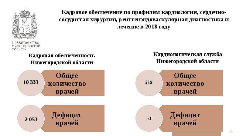 Кадровая обеспеченность Нижегородской области Кадровое обеспечение по профилям кардиология, сердечно