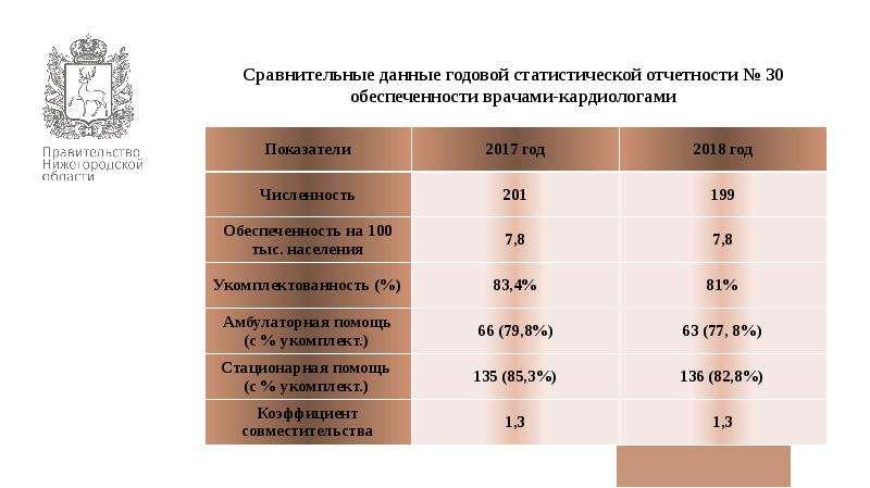 Сравнительные данные годовой статистической отчетности № 30 обеспеченности врачами-кардиологами