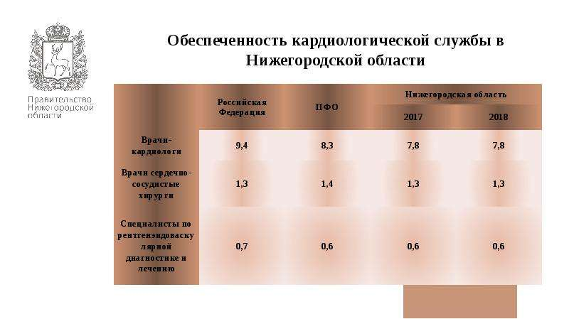 Кадровая политика, подготовка медицинских кадров и взаимодействие с медицинскими ВУЗами в Нижегородской области, слайд 6