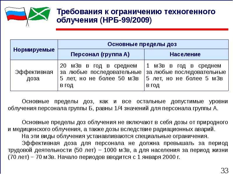 Требования к ограничению техногенного облучения (НРБ-99/2009)