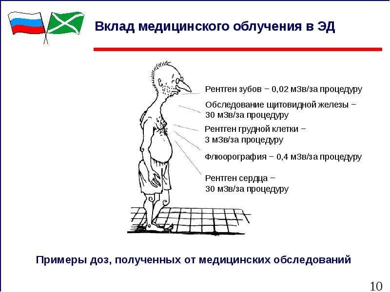 Вклад медицинского облучения в ЭД