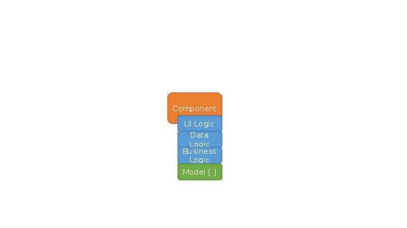 Component. UI Logic. Data Logic. Business. Logic. Model