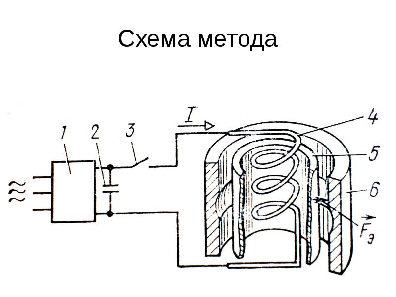 Схема метода