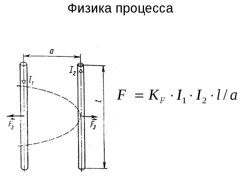 Физика процесса