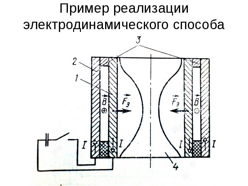 Пример реализации электродинамического способа